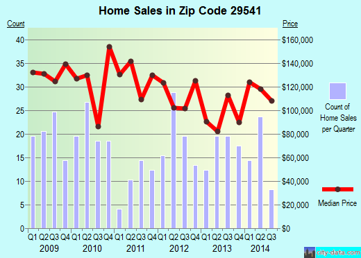 Zip code 29541 (Florence, South Carolina) real estate house value trends