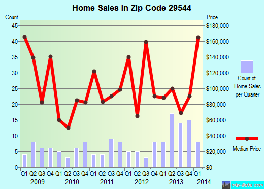 Zip code 29544 (Aynor, South Carolina) real estate house value trends