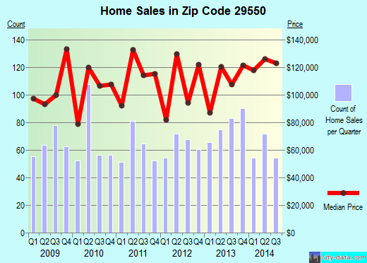 Zip code 29550 (Hartsville, South Carolina) real estate house value trends