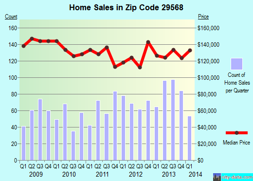 Zip code 29568 (North Myrtle Beach, South Carolina) real estate house value trends