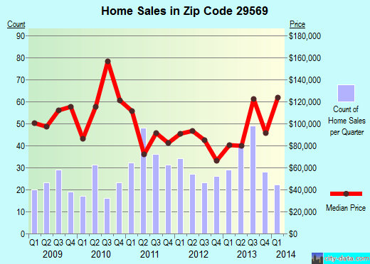 Zip code 29569 (Loris, South Carolina) real estate house value trends