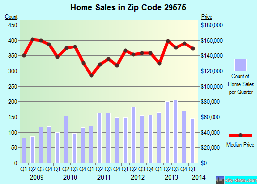 Zip code 29575 (Surfside Beach, South Carolina) real estate house value trends
