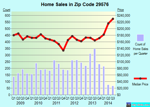 Zip code 29576 (Murrells Inlet, South Carolina) real estate house value trends