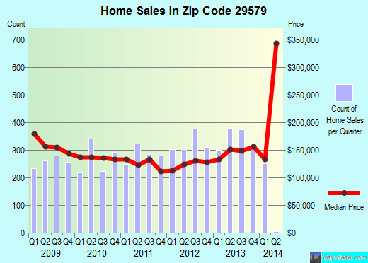 Zip code 29579 (Forestbrook, South Carolina) real estate house value trends
