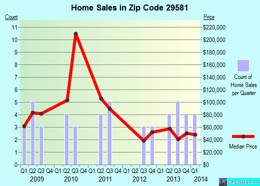 Zip code 29581 (Nichols, South Carolina) real estate house value trends