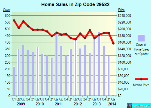 Zip code 29582 (North Myrtle Beach, South Carolina) real estate house value trends