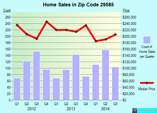 Zip code 29585 (Pawleys Island, South Carolina) real estate house value trends