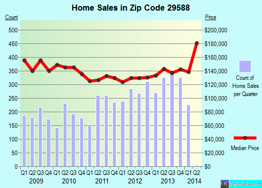 Zip code 29588 (Socastee, South Carolina) real estate house value trends