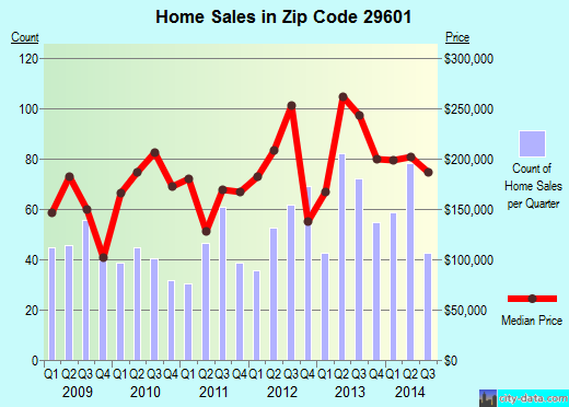 Zip code 29601 (GREENVILLE, South Carolina) real estate house value trends