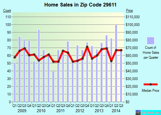 Zip code 29611 (Parker, South Carolina) real estate house value trends