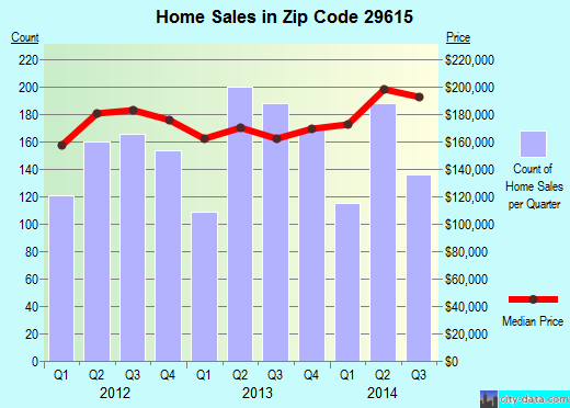 Zip code 29615 (Wade Hampton, South Carolina) real estate house value trends