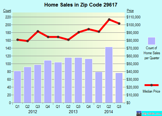 Zip code 29617 (Berea, South Carolina) real estate house value trends