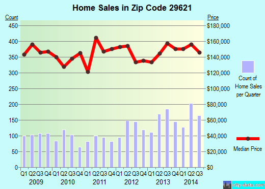 Zip code 29621 (Anderson, South Carolina) real estate house value trends
