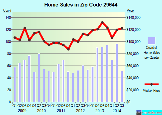 Zip code 29644 (Fountain Inn, South Carolina) real estate house value trends