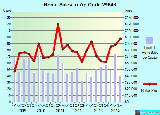 Zip code 29646 (Greenwood, South Carolina) real estate house value trends