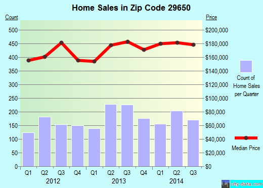 Zip code 29650 (Greer, South Carolina) real estate house value trends