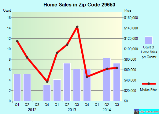 Zip code 29653 (Hodges, South Carolina) real estate house value trends