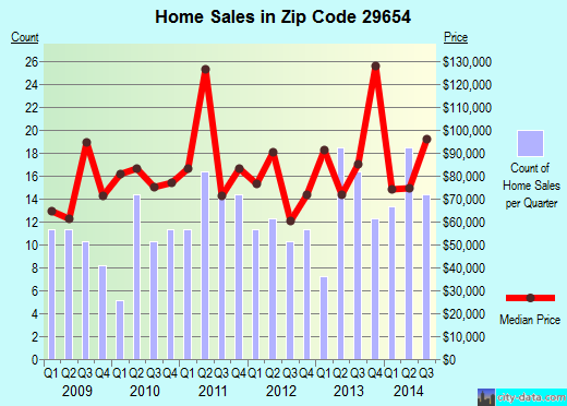 Zip code 29654 (Honea Path, South Carolina) real estate house value trends