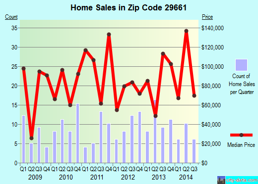 Zip code 29661 (Slater-Marietta, South Carolina) real estate house value trends