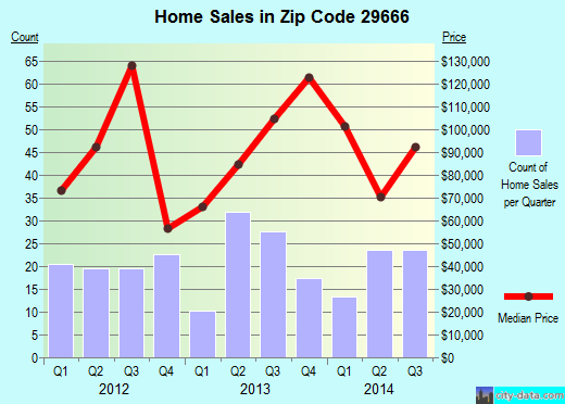 Zip code 29666 (Ninety Six, South Carolina) real estate house value trends