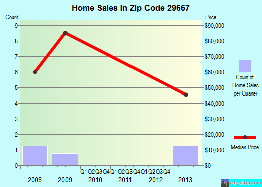 Zip code 29667 (Norris, South Carolina) real estate house value trends