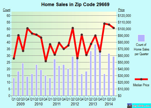 Zip code 29669 (Ware Place, South Carolina) real estate house value trends