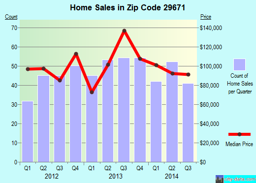 Zip code 29671 (Pickens, South Carolina) real estate house value trends