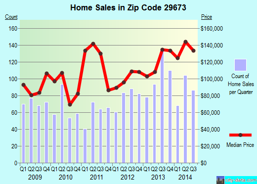 Zip code 29673 (Piedmont, South Carolina) real estate house value trends