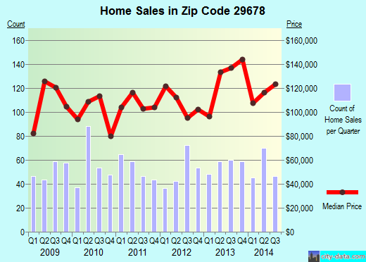 Zip code 29678 (SENECA, South Carolina) real estate house value trends