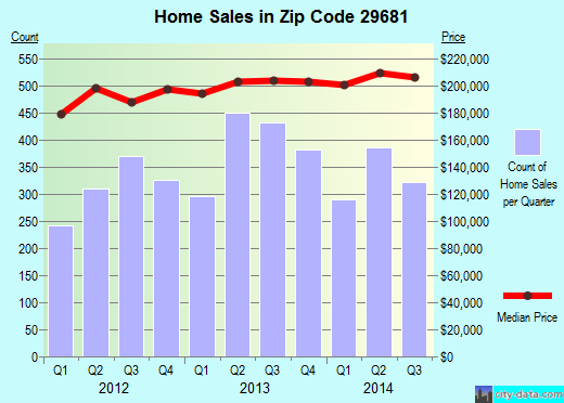Zip code 29681 (Five Forks, South Carolina) real estate house value trends
