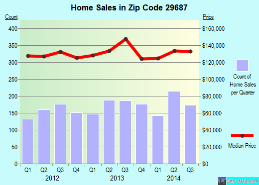 Zip code 29687 (Taylors, South Carolina) real estate house value trends