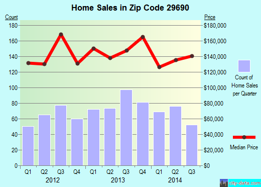 Zip code 29690 (Travelers Rest, South Carolina) real estate house value trends