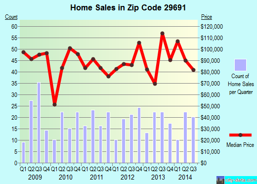 Zip code 29691 (Walhalla, South Carolina) real estate house value trends