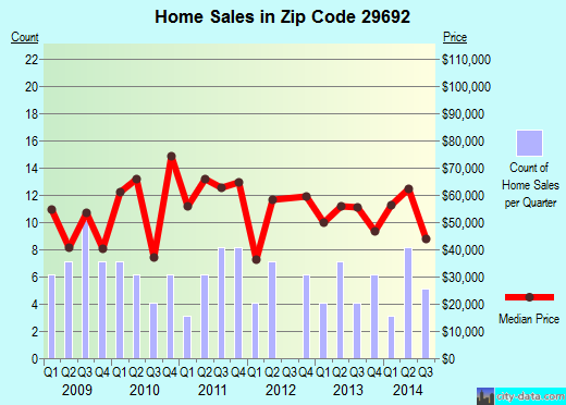 Zip code 29692 (Ware Shoals, South Carolina) real estate house value trends