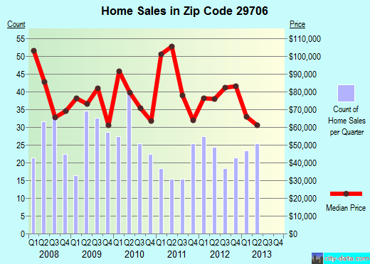Zip code 29706 (Chester, South Carolina) real estate house value trends