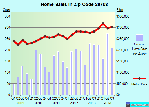 Zip code 29708 (Tega Cay, South Carolina) real estate house value trends