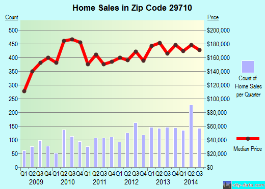 Zip code 29710 (Lake Wylie, South Carolina) real estate house value trends