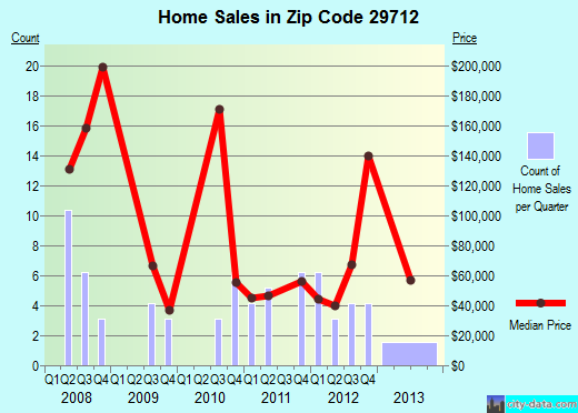 Zip code 29712 (, South Carolina) real estate house value trends