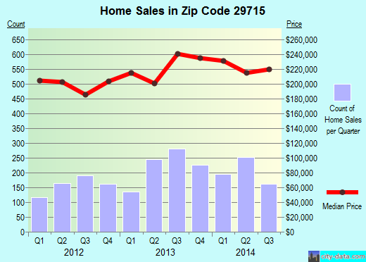 Zip code 29715 (FORT MILL, South Carolina) real estate house value trends