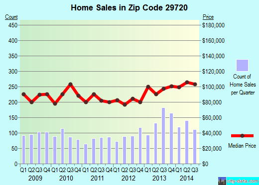 Zip code 29720 (Lancaster, South Carolina) real estate house value trends