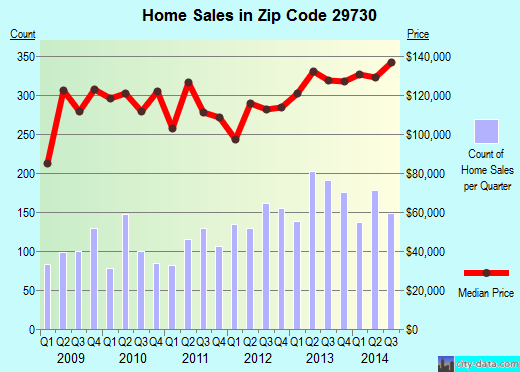 Zip code 29730 (Rock Hill, South Carolina) real estate house value trends