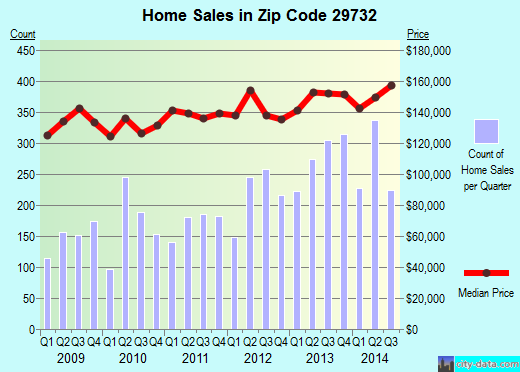 Zip code 29732 (Rock Hill, South Carolina) real estate house value trends