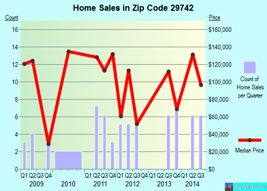 Zip code 29742 (SHARON, South Carolina) real estate house value trends
