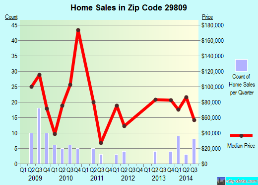 Zip code 29809 (New Ellenton, South Carolina) real estate house value trends