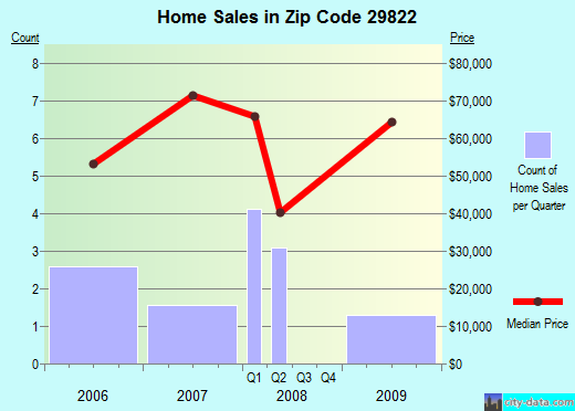 Zip code 29822 (Clearwater, South Carolina) real estate house value trends