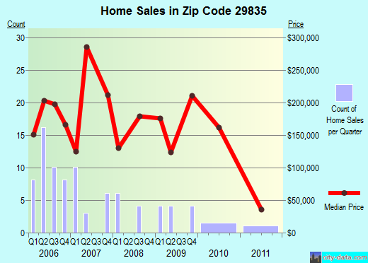 Zip code 29835 (Willington, South Carolina) real estate house value trends