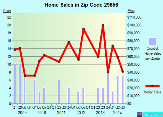Zip code 29856 (Windsor, South Carolina) real estate house value trends