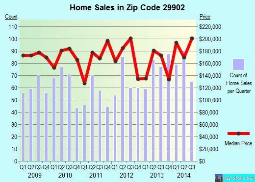 Zip code 29902 (Port Royal, South Carolina) real estate house value trends