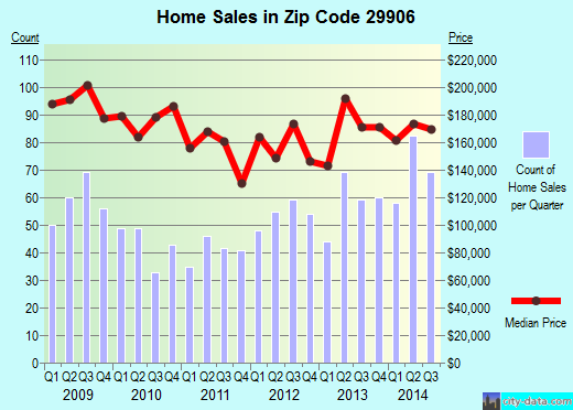 Zip code 29906 (Beaufort, South Carolina) real estate house value trends