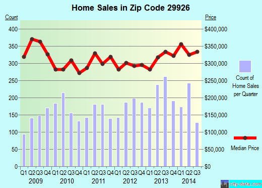 Zip code 29926 (Hilton Head Island, South Carolina) real estate house value trends